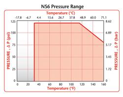NS6 Pressure Range