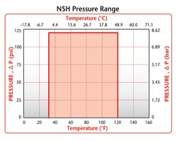 NSH Pressure Range