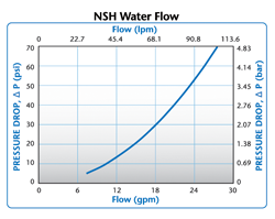 NSH Water Flow