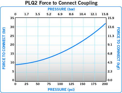 PLQ2 Force
