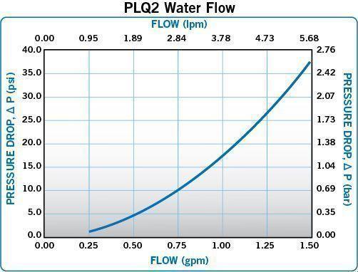 PLQ2 Waterflow