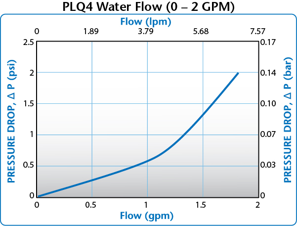 PLQ4 Water Flow (0-2 GPM)