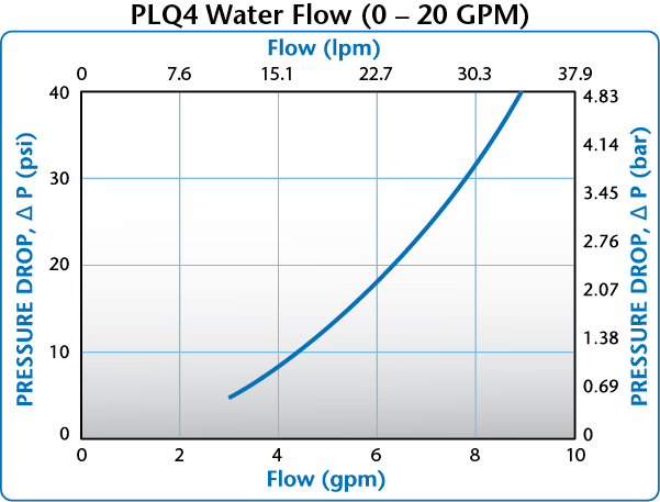 PLQ4 Water Flow (0-20 GPM)