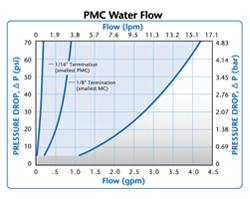 Colder PMC Water Flow