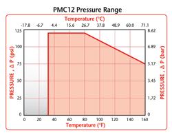 Faixa de pressão PMC12