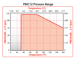 PMC12 Pressure Range