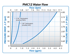 PMC12 Water Flow