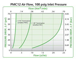 PMC12 Air Flow