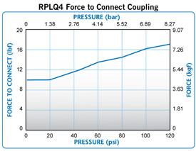 RPLQ4 Force to connect