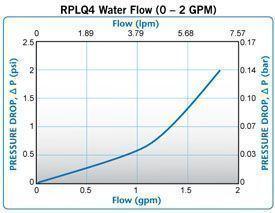 RPLQ4-Water-Flow-0-2