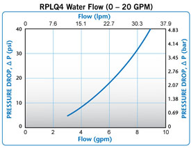 RPLQ4 water flow 0-20GPM