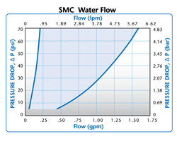 Colder SMC Water Flow