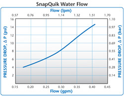 Colder's SnapQuik Water Flow