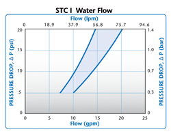 STC Water Flow
