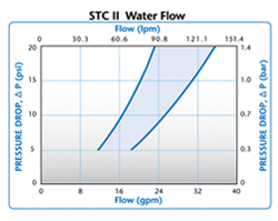 STCII Water Flow