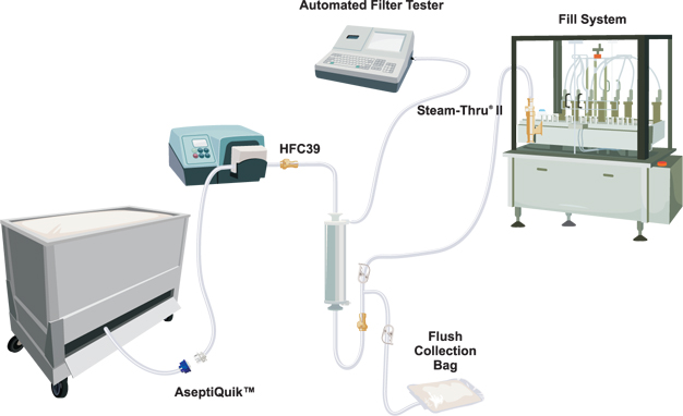 Aseptic Disconnection Filter Integrity Testing