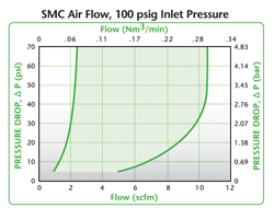 Colder SMC Air Flow, 100 psig Inlet Pressure